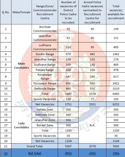 Punjab Police Constable 2016 - 7416 Posts