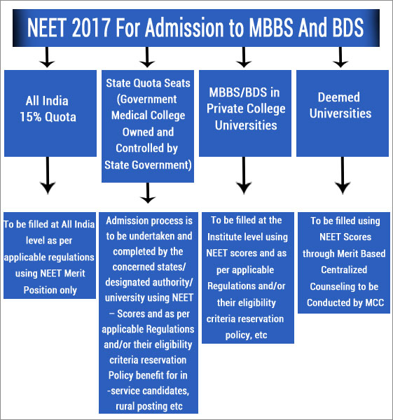 Image result for direct admission in government college for mbbs